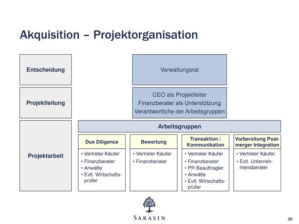 Akquisition – Projektorganisation
