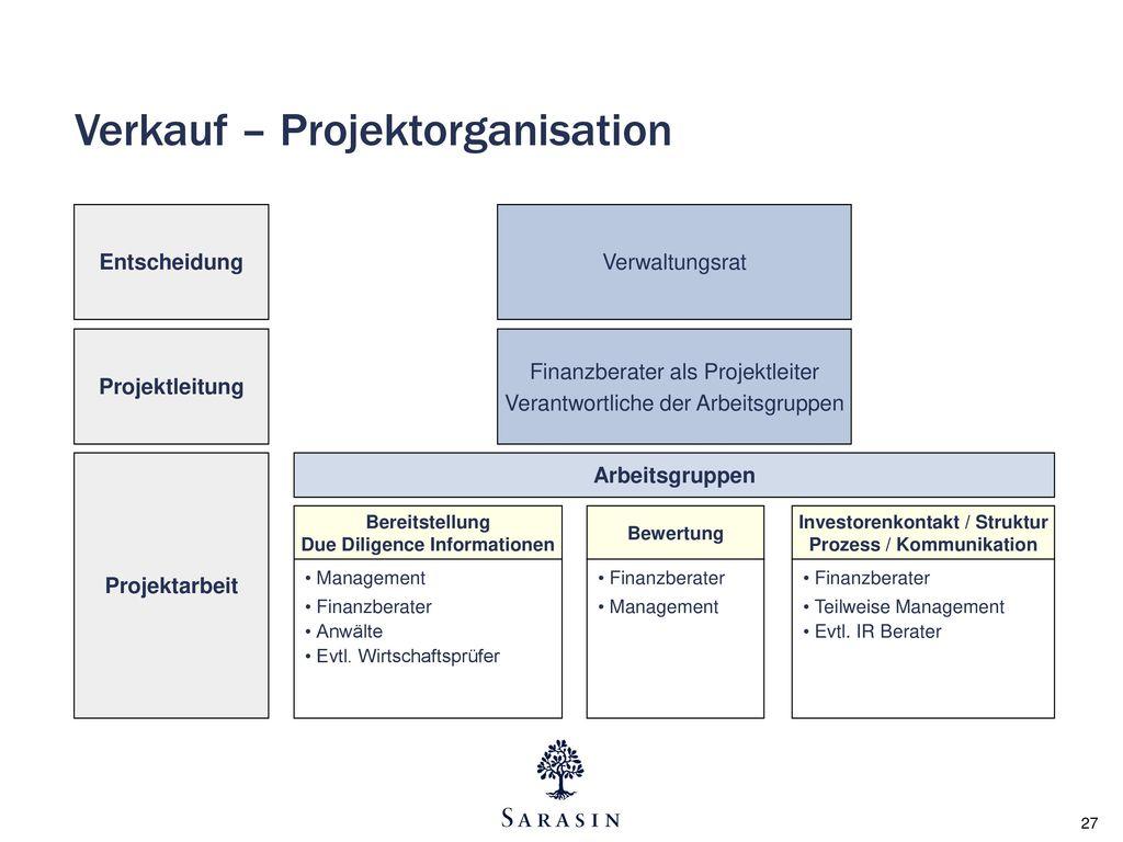 Verkauf – Projektorganisation