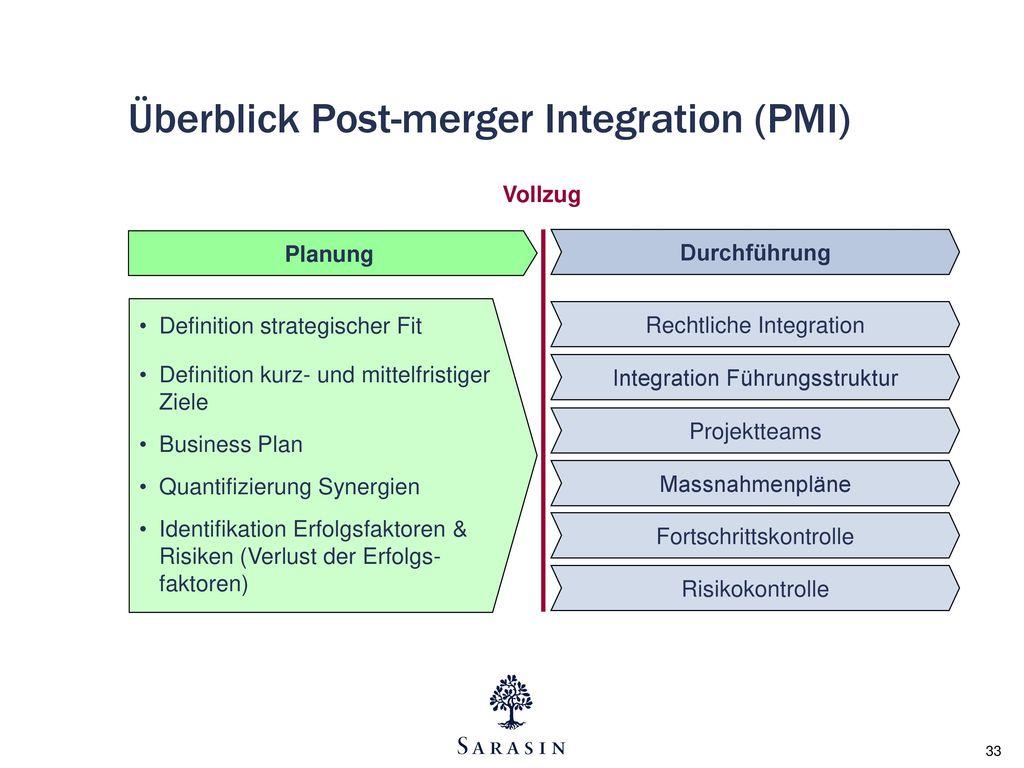 Überblick Post-merger Integration (PMI)