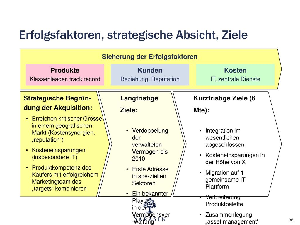 Erfolgsfaktoren, strategische Absicht, Ziele