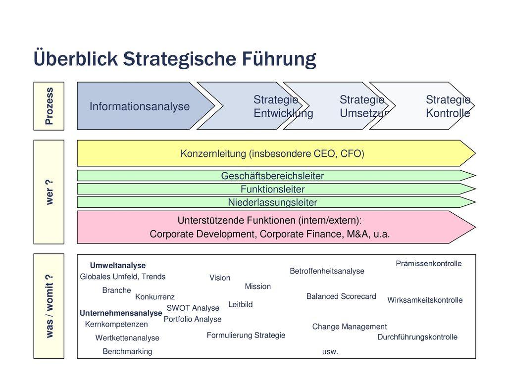 Überblick Strategische Führung