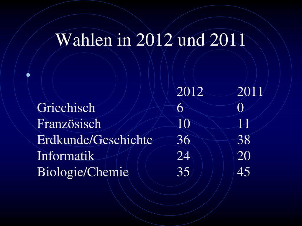 Wahlen in 2012 und 2011 2012 2011 Griechisch 6 0 Französisch 10 11 Erdkunde/Geschichte 36 38 Informatik 24 20 Biologie/Chemie 35 45.