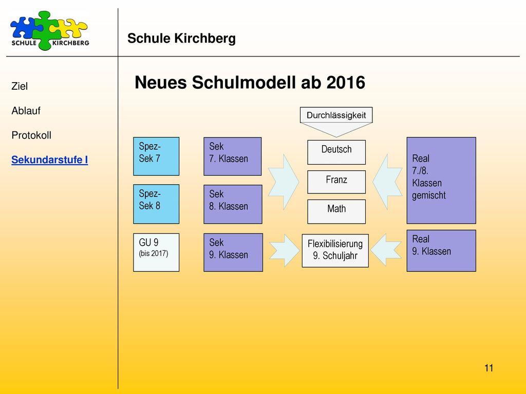 Neues Schulmodell ab 2016 Schule Kirchberg Ziel Ablauf Protokoll