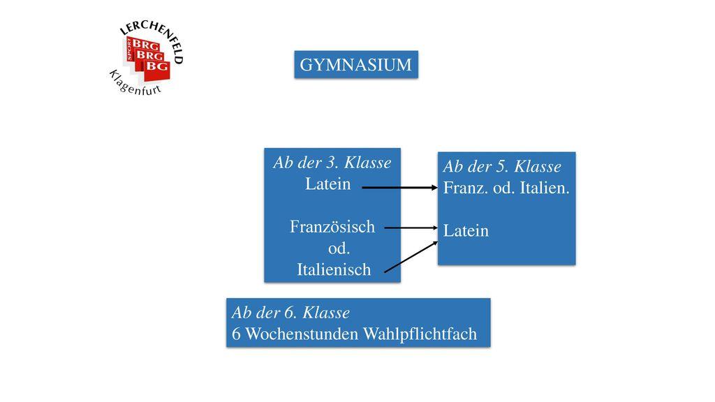 GYMNASIUM Ab der 3. Klasse. Latein. Französisch. od. Italienisch. Ab der 5. Klasse. Franz. od. Italien.