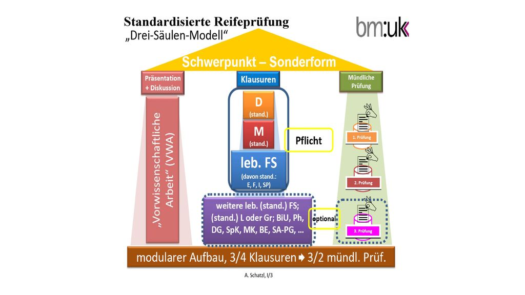 Standardisierte Reifeprüfung