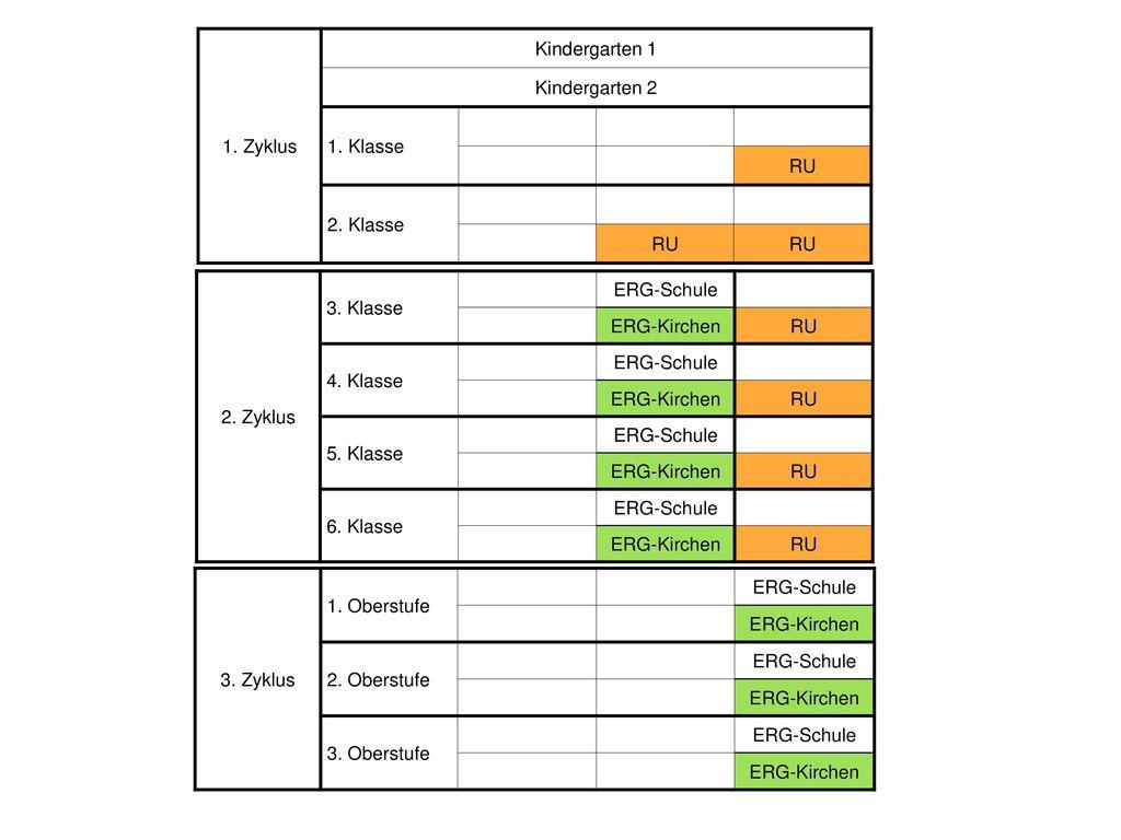 1. Zyklus Kindergarten 1. Kindergarten 2. 1. Klasse. RU. 2. Klasse. 2. Zyklus. 3. Klasse. ERG-Schule.