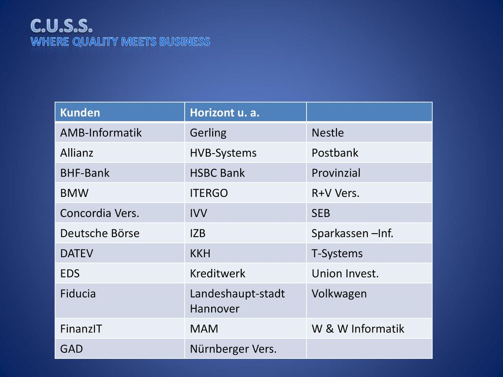 Kunden Horizont u. a. AMB-Informatik. Gerling. Nestle. Allianz. HVB-Systems. Postbank. BHF-Bank.