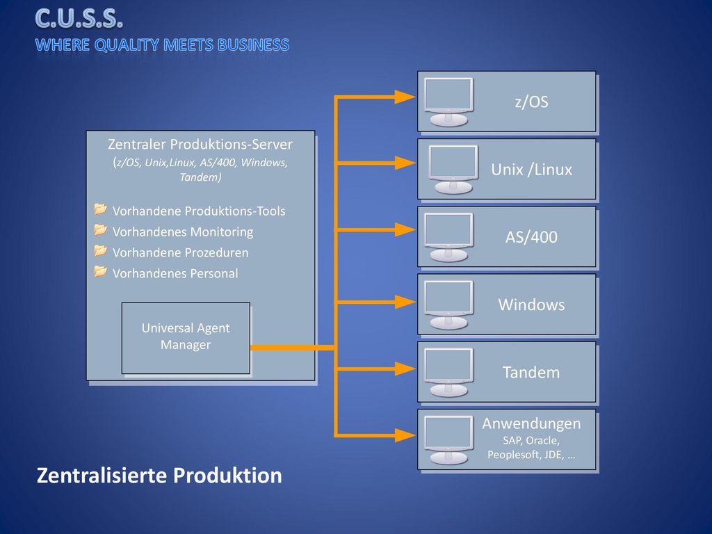 Zentralisierte Produktion