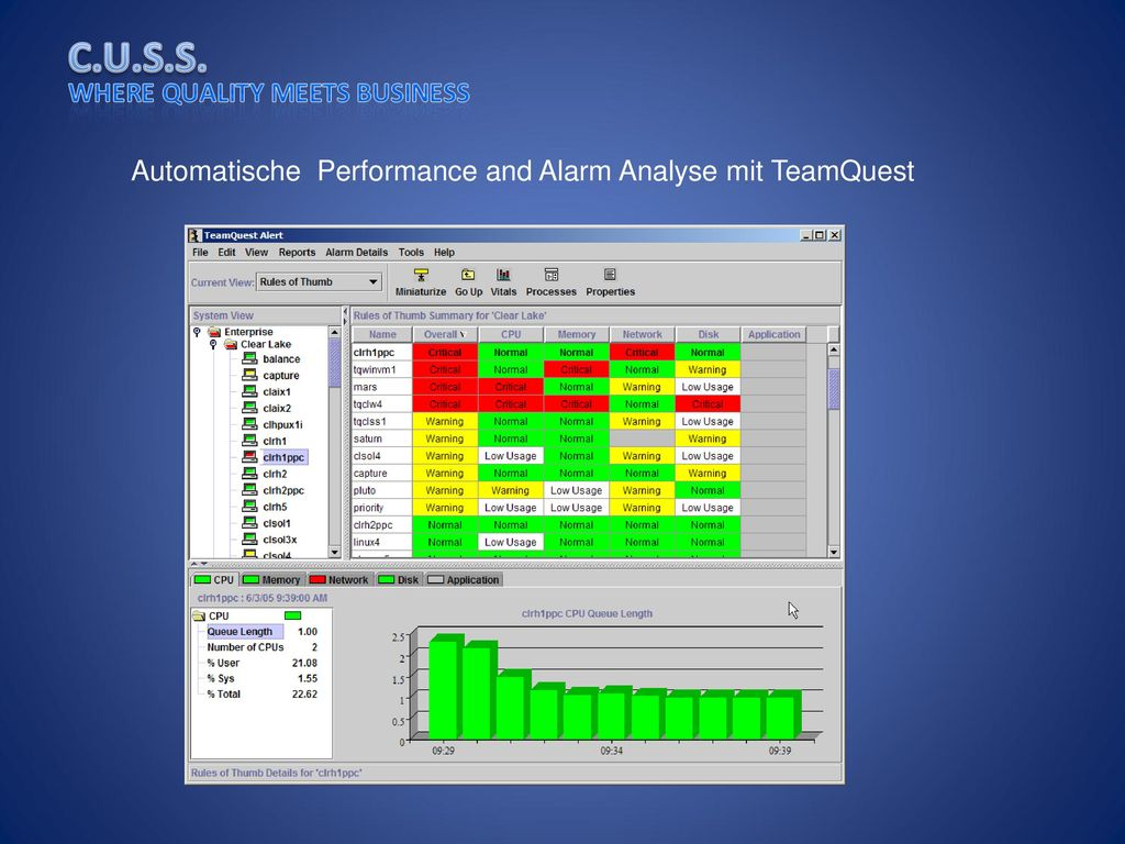 Automatische Performance and Alarm Analyse mit TeamQuest