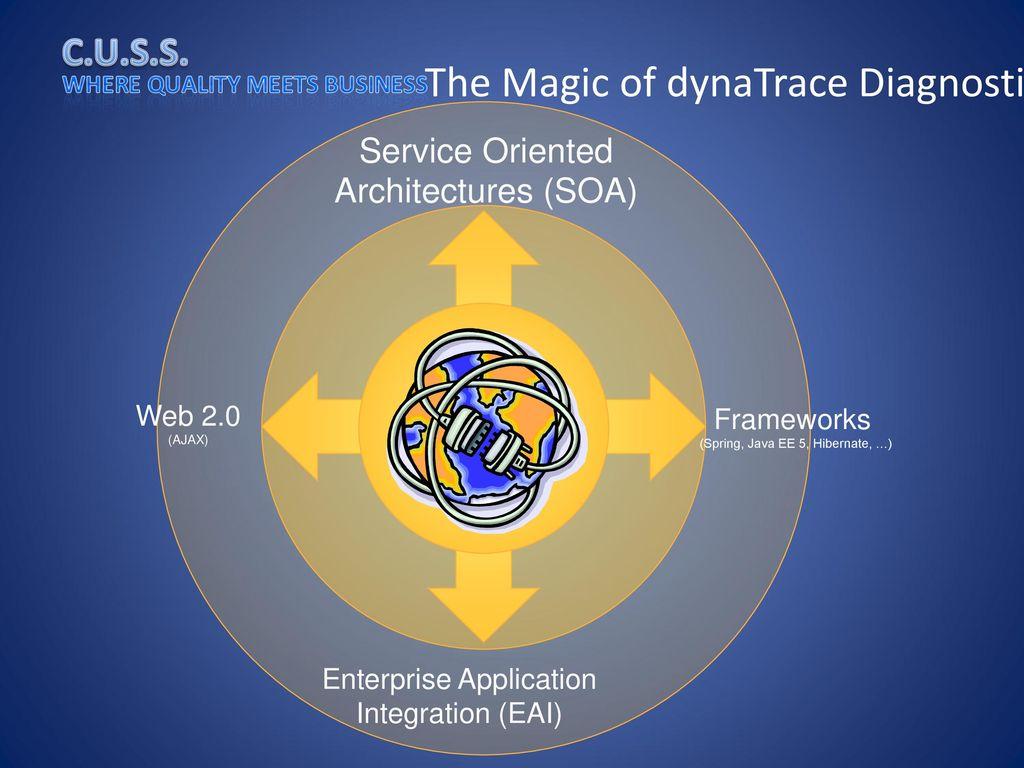 The Magic of dynaTrace Diagnostics