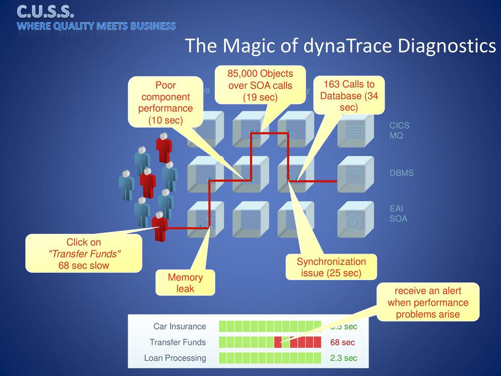 The Magic of dynaTrace Diagnostics
