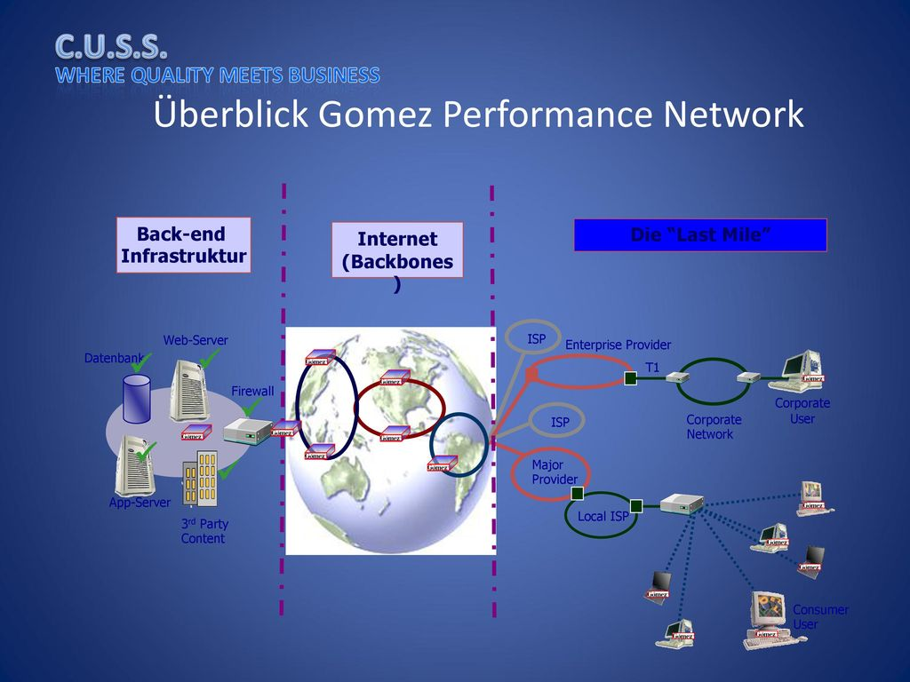 Überblick Gomez Performance Network