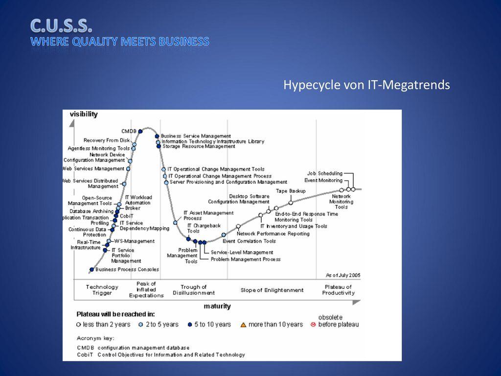 Hypecycle von IT-Megatrends