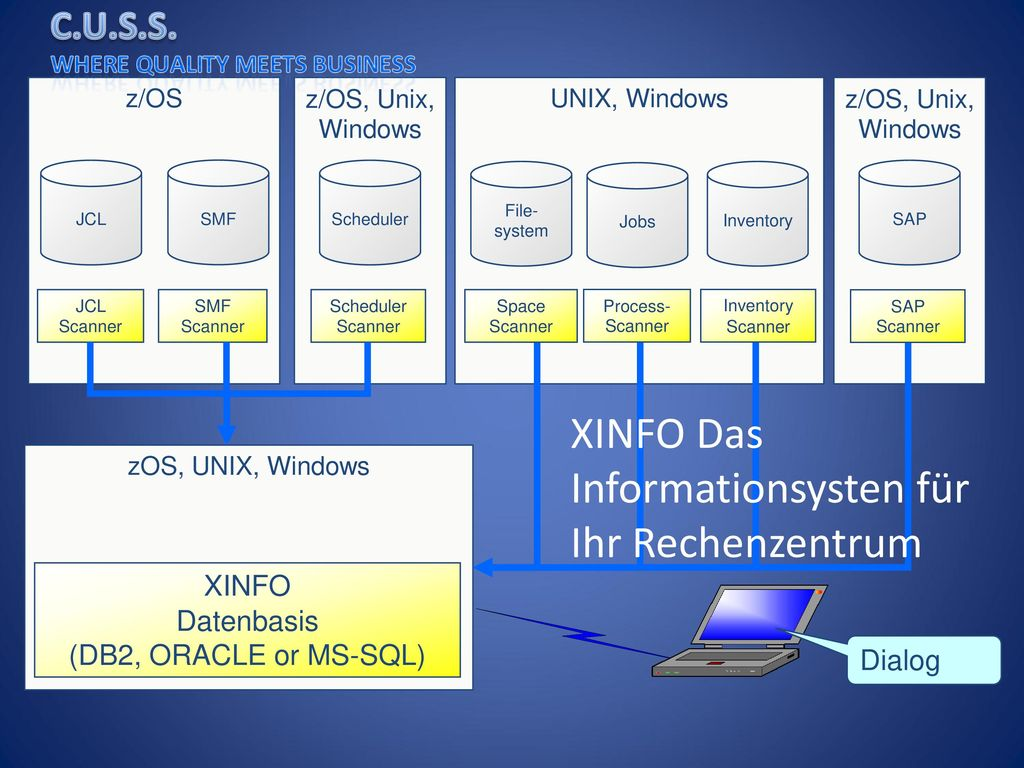 Datenbasis (DB2, ORACLE or MS-SQL)