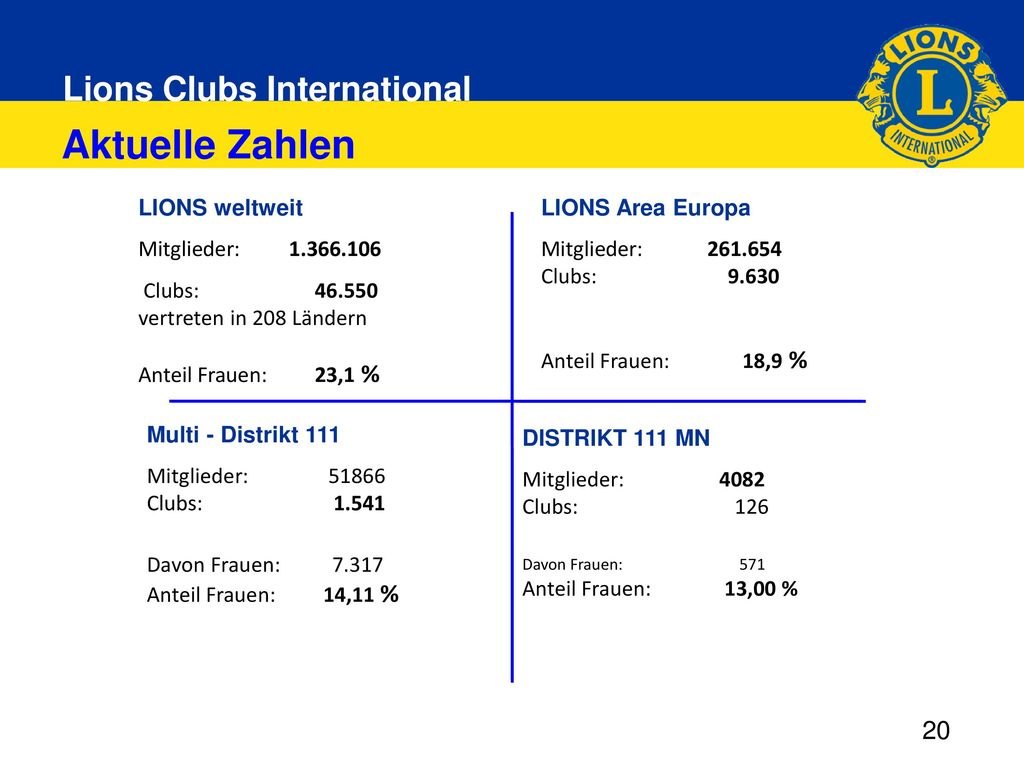 Aktuelle Zahlen LIONS weltweit. Mitglieder: 1.366.106. Clubs: 46.550. vertreten in 208 Ländern.