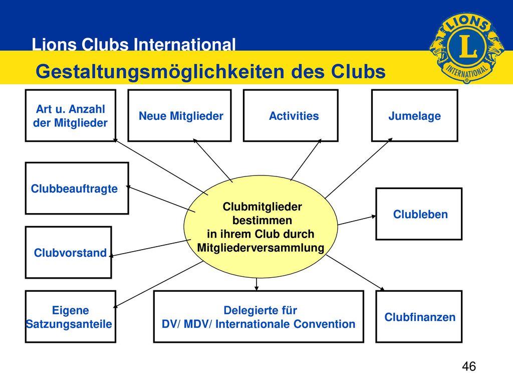 Gestaltungsmöglichkeiten des Clubs