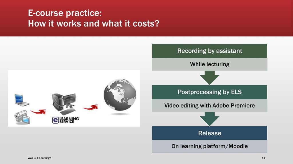 E-course practice: How it works and what it costs