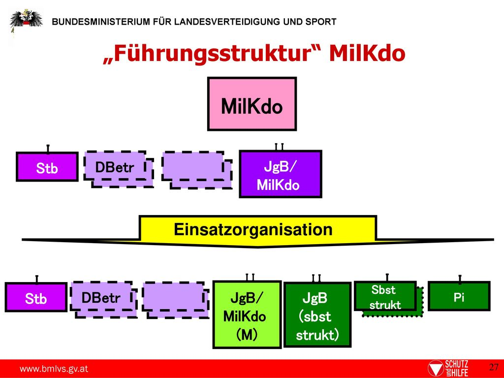"""Führungsstruktur MilKdo"