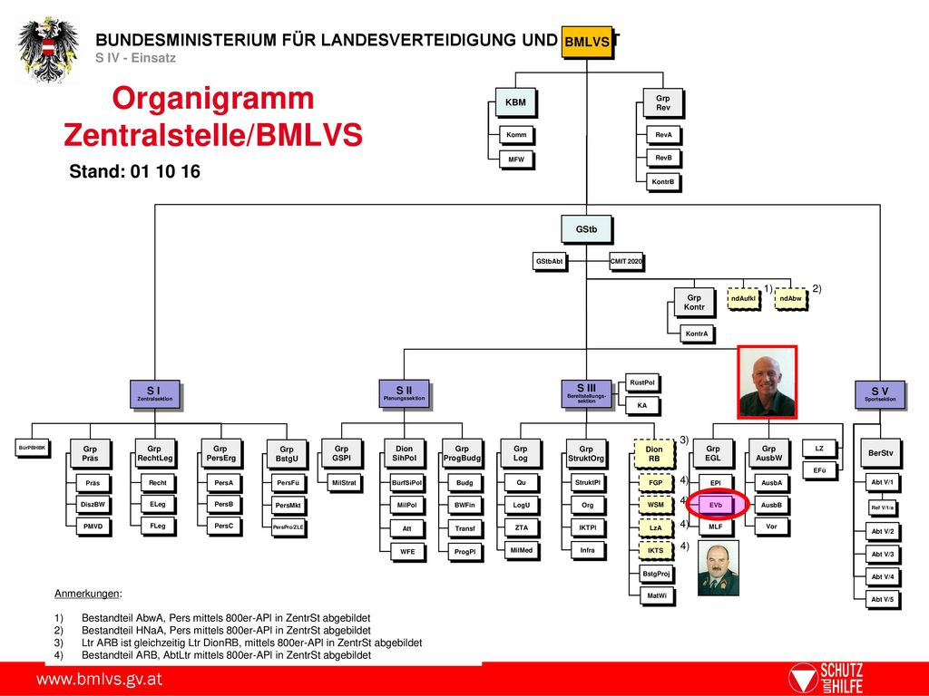 Organigramm Zentralstelle/BMLVS