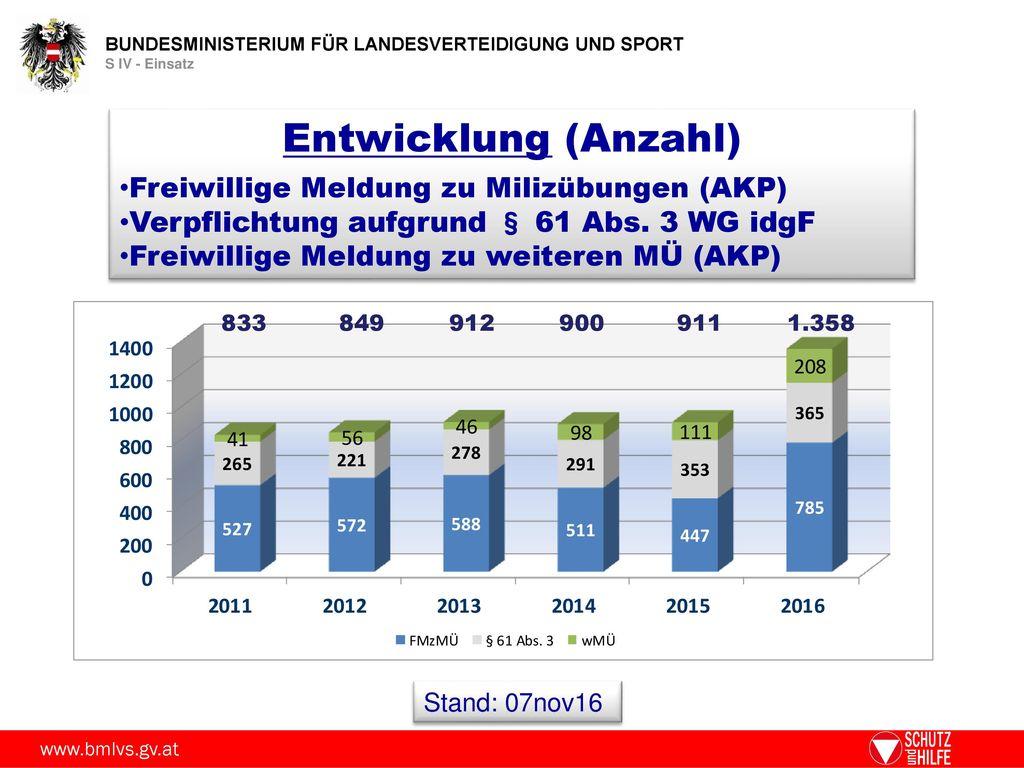 Entwicklung (Anzahl) Freiwillige Meldung zu Milizübungen (AKP)