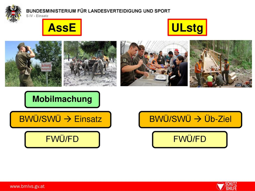 AssE ULstg Mobilmachung BWÜ/SWÜ  Einsatz BWÜ/SWÜ  Üb-Ziel FWÜ/FD