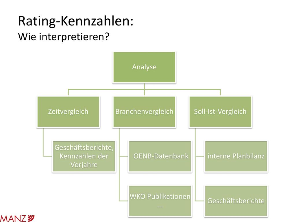Rating-Kennzahlen: Wie interpretieren