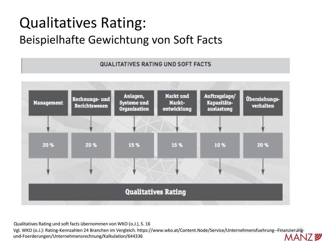 Qualitatives Rating: Beispielhafte Gewichtung von Soft Facts