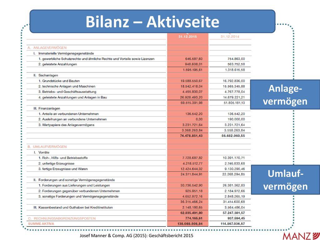Bilanz – Aktivseite Anlage-vermögen Umlauf-vermögen
