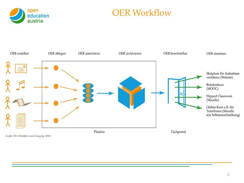 OER Workflow