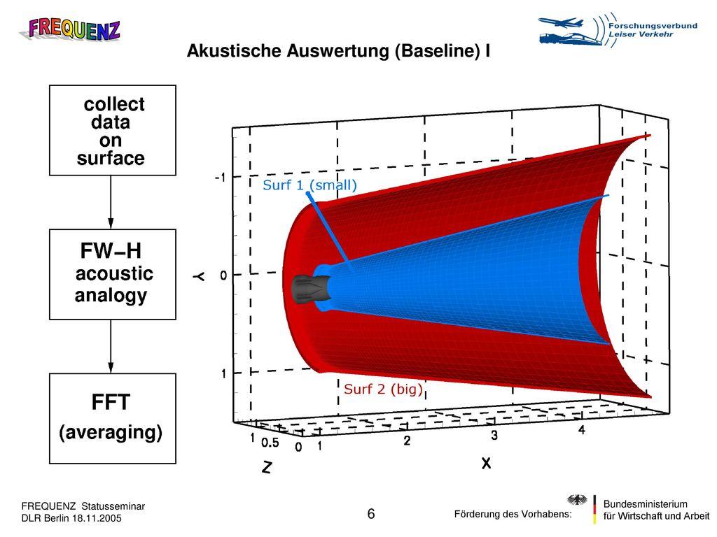Akustische Auswertung (Baseline) I