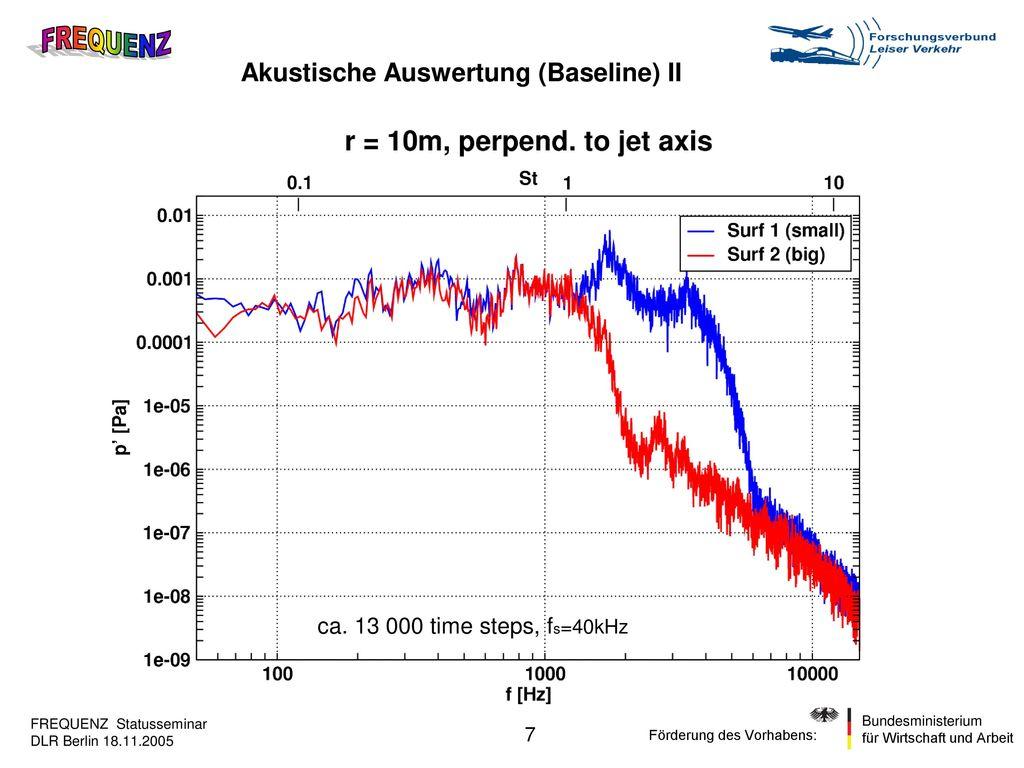 Akustische Auswertung (Baseline) II