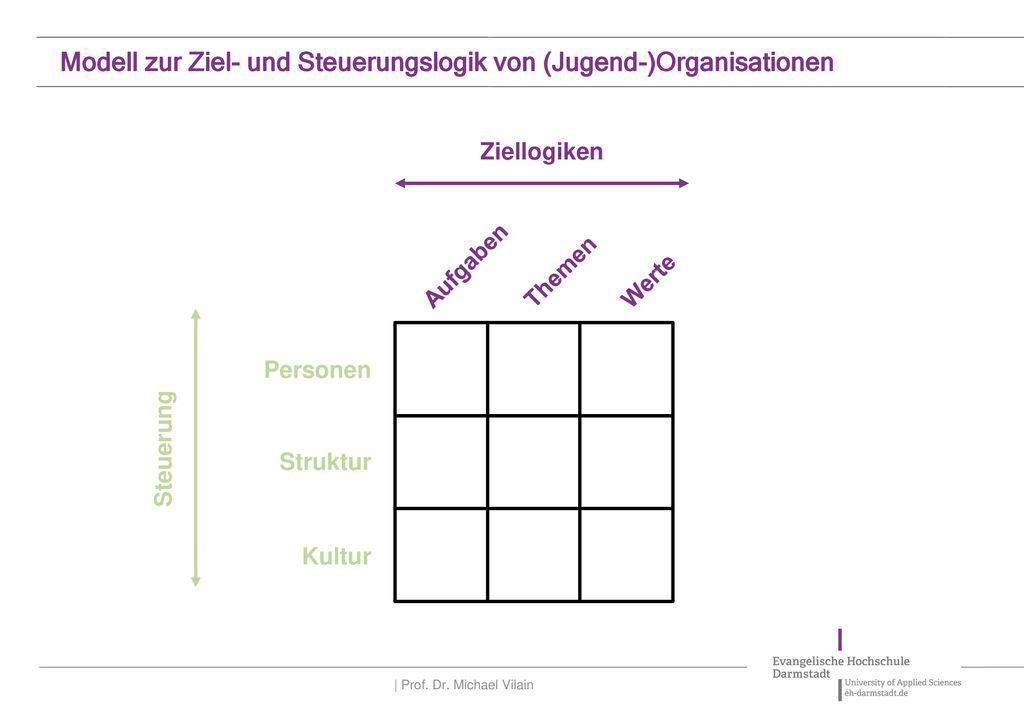 Modell zur Ziel- und Steuerungslogik von (Jugend-)Organisationen