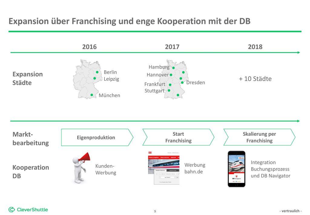 Expansion über Franchising und enge Kooperation mit der DB