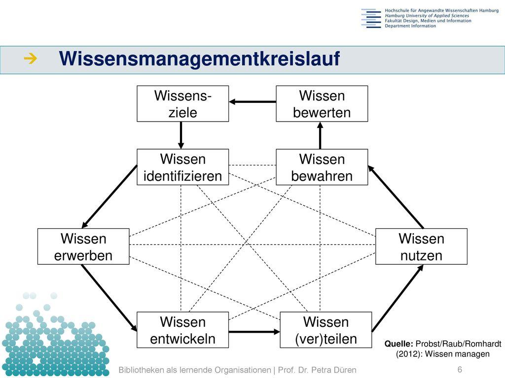Wissensmanagementkreislauf