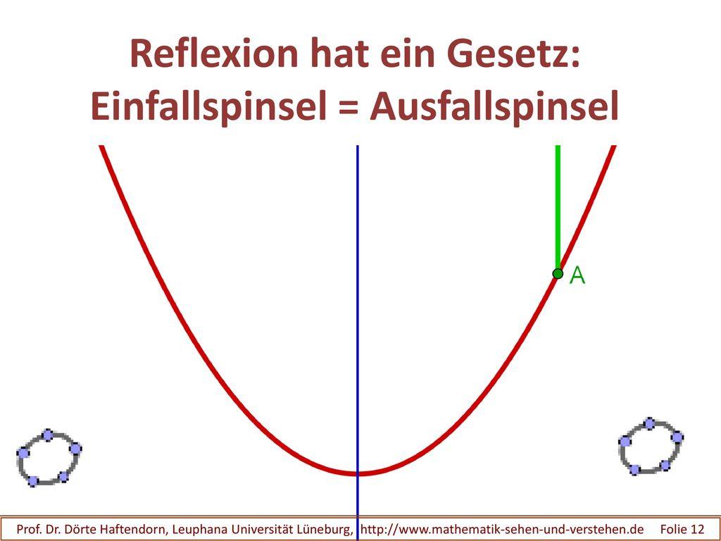 Reflexion hat ein Gesetz: Einfallspinsel = Ausfallspinsel