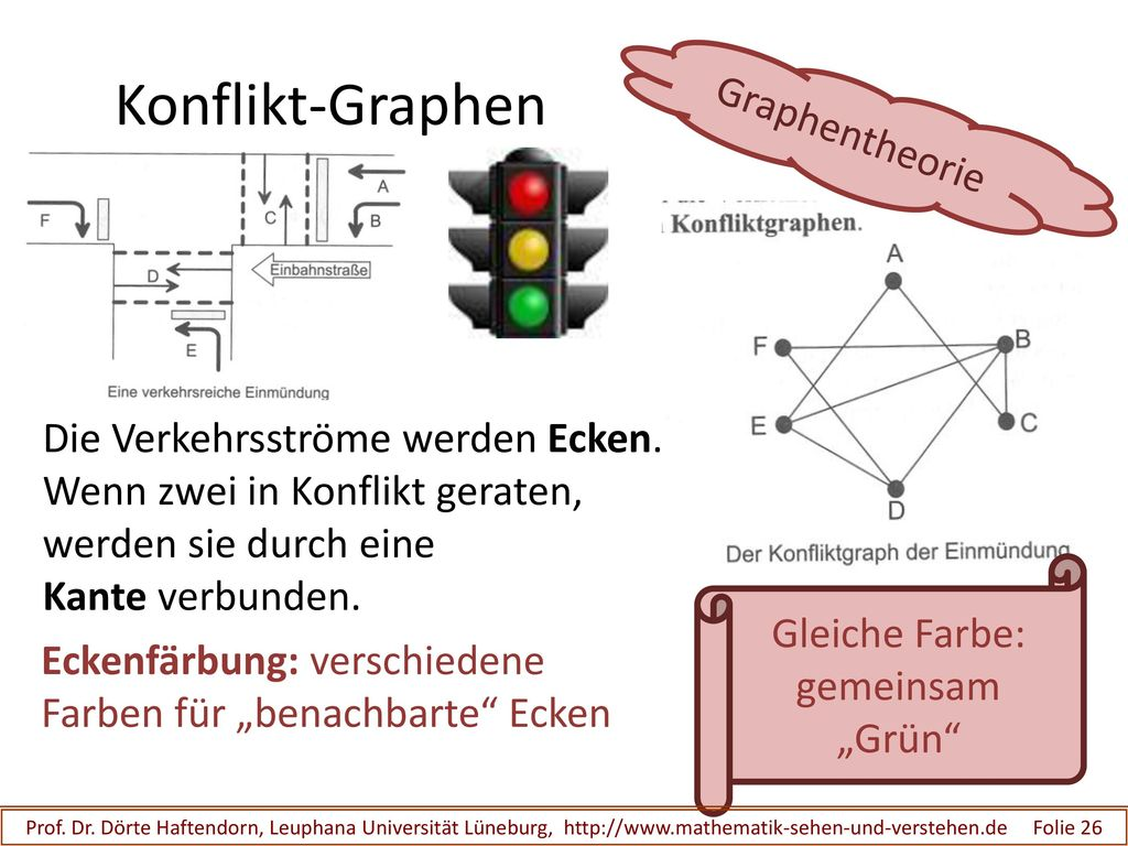 Konflikt-Graphen Graphentheorie Die Verkehrsströme werden Ecken.