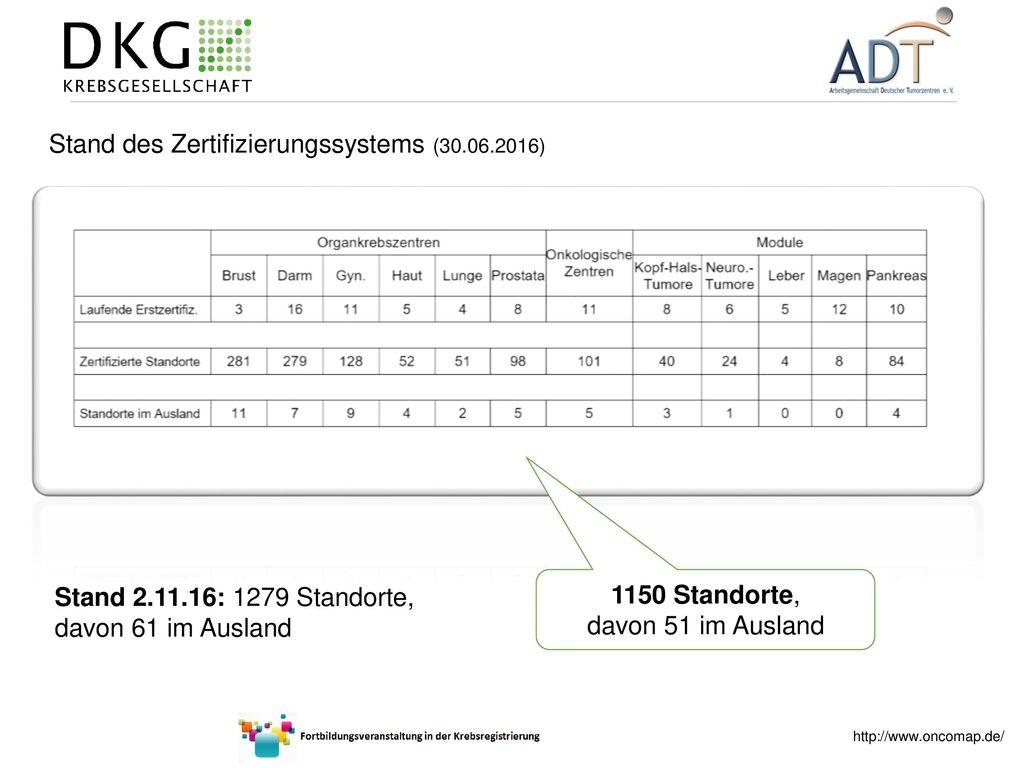 Stand des Zertifizierungssystems (30.06.2016)