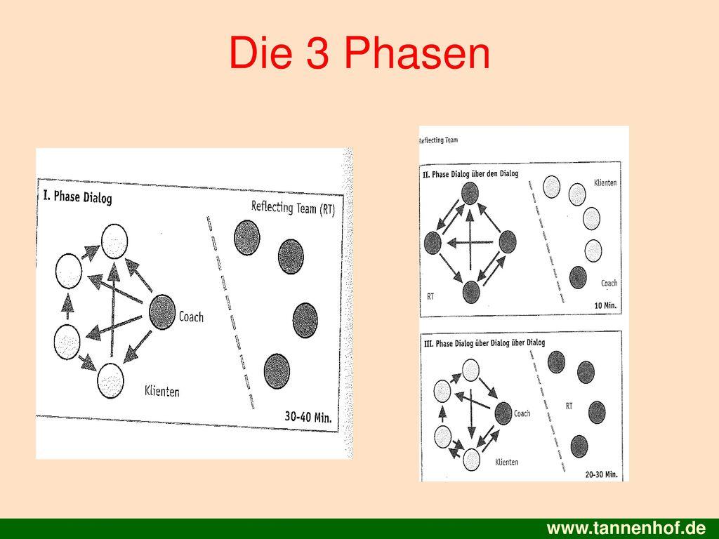 Die 3 Phasen