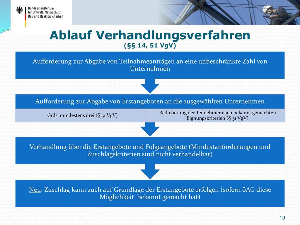 Ablauf Verhandlungsverfahren (§§ 14, 51 VgV)