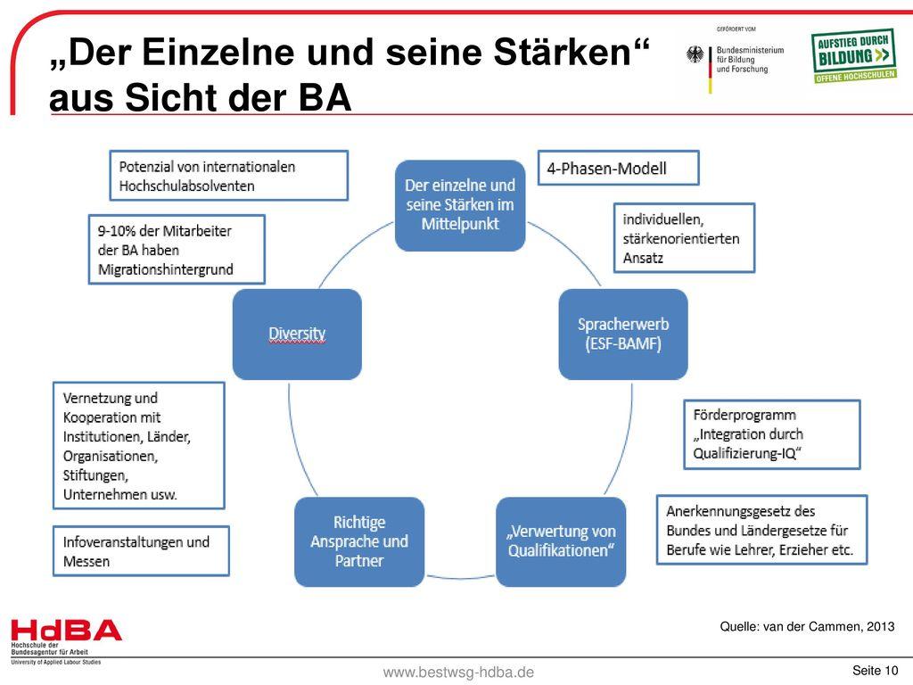 """""""Der Einzelne und seine Stärken aus Sicht der BA"""