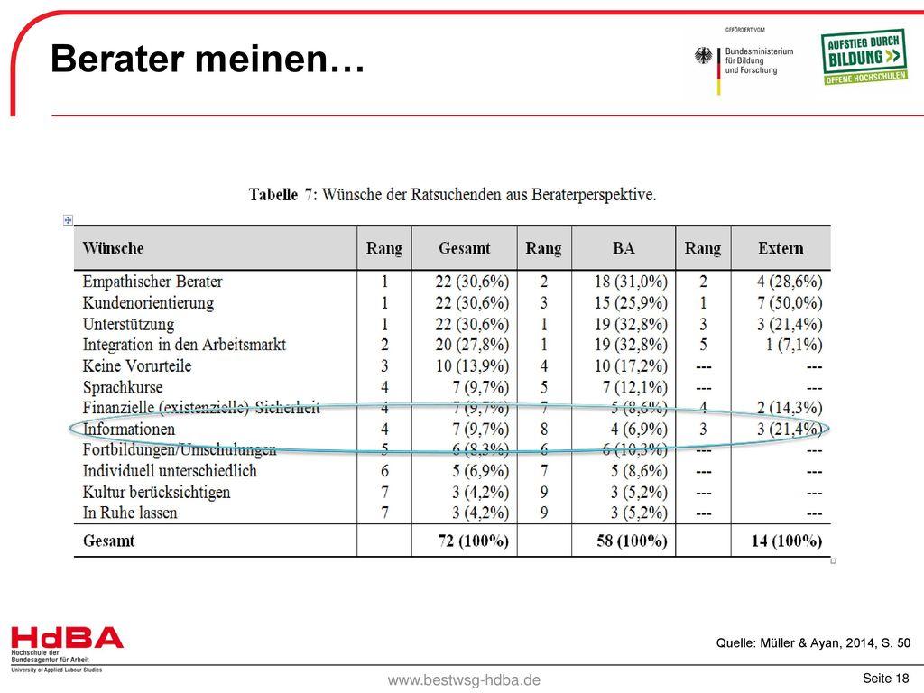 Berater meinen… Quelle: Müller & Ayan, 2014, S. 50