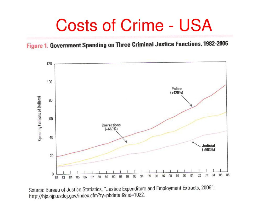Costs of Crime - USA