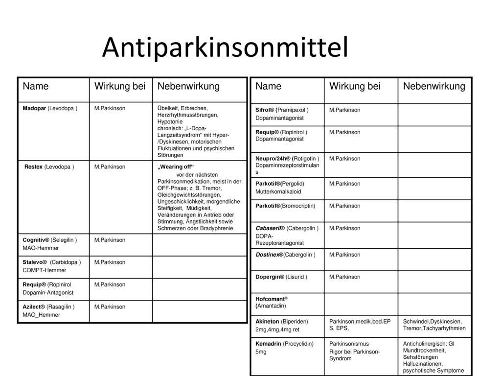 Parkinson Medikamente Nebenwirkungen
