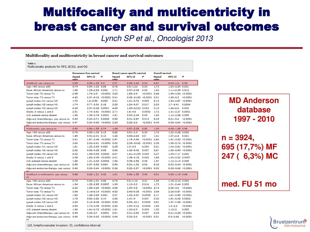 Multifocality and multicentricity in breast cancer and survival outcomes Lynch SP et al., Oncologist 2013