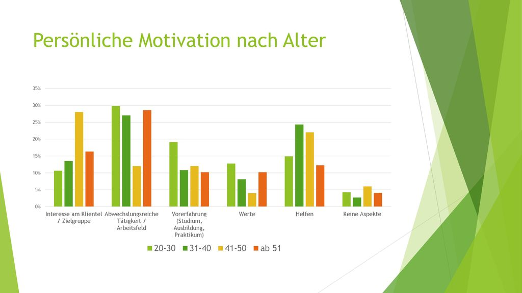 Persönliche Motivation nach Alter