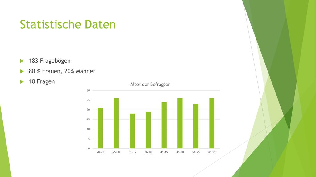 Statistische Daten 183 Fragebögen 80 % Frauen, 20% Männer 10 Fragen