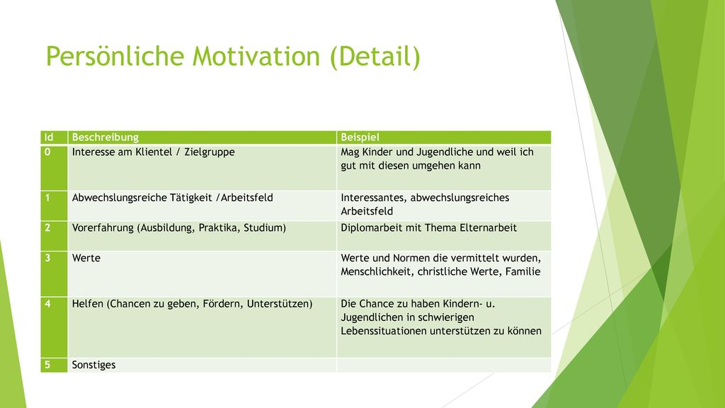Persönliche Motivation (Detail)
