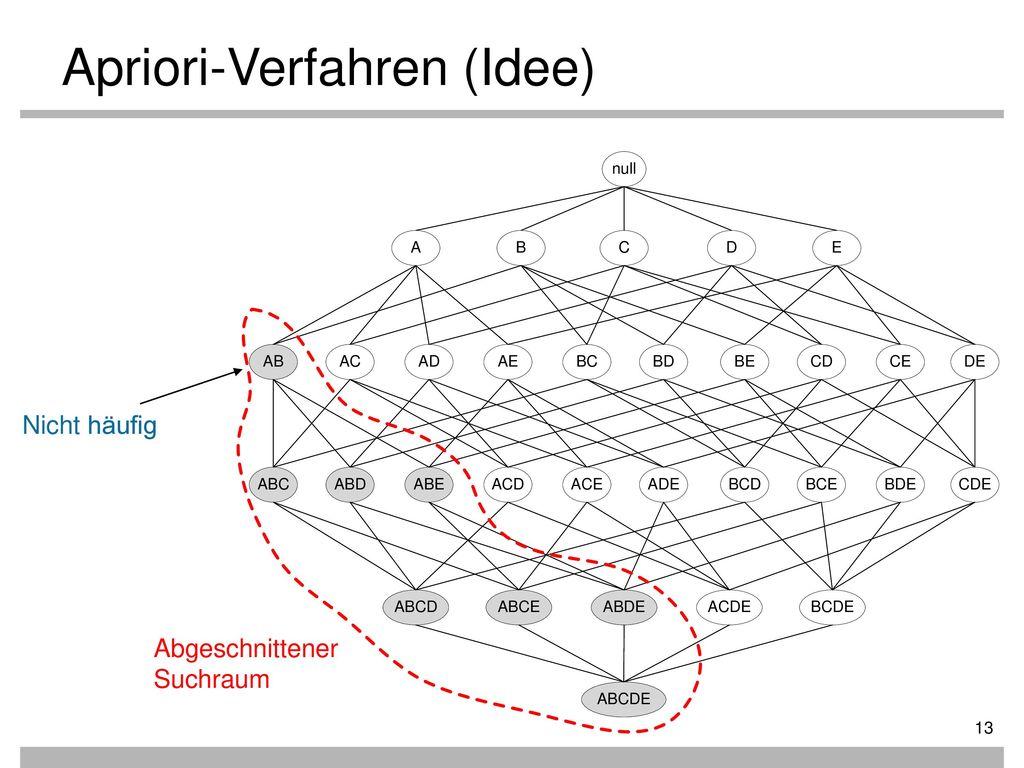 Apriori-Verfahren (Idee)