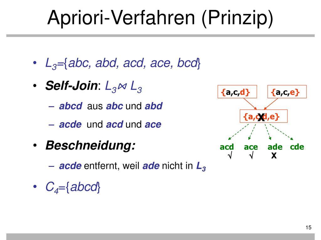Apriori-Verfahren (Prinzip)