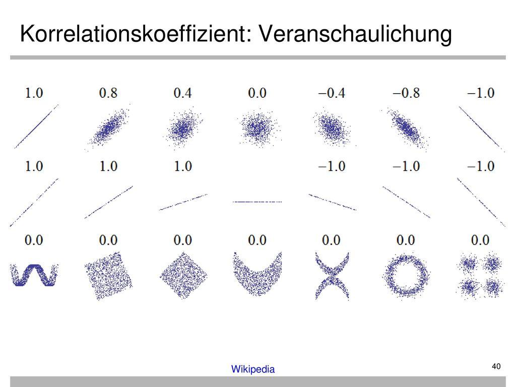 Korrelationskoeffizient: Veranschaulichung